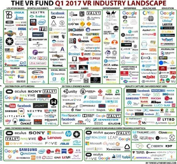 The number of VR companies grew 40% in 2016