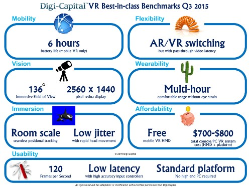 Digi-Capital unveils its first global best-in-class AR/VR benchmarks