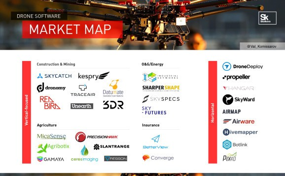 Big opportunities in drone software: $565 million and climbing