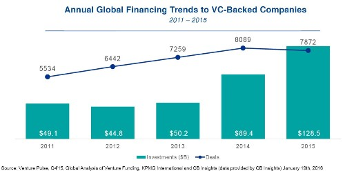 Venture capitalist investments rise 44% to $128B in 2015, but Q4 ends with a whimper