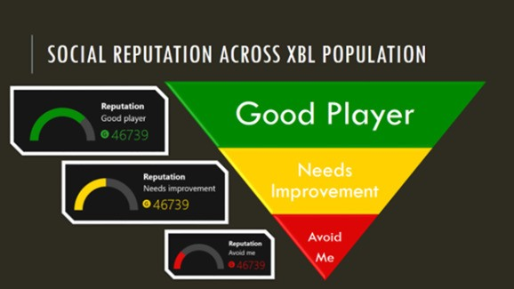 How Xbox One's reputation system is better than Xbox 360's