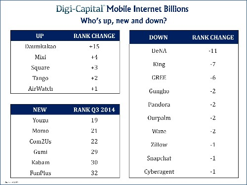 Ranked: All 32 billion-dollar mobile Internet startups (report)