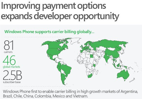 Microsoft brings Windows Phone carrier billing to China, India, Brazil, and Verizon in the U.S.