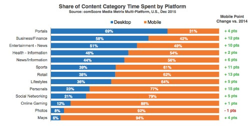 Mobile now captures 2 out of every 3 digital media minutes in U.S.