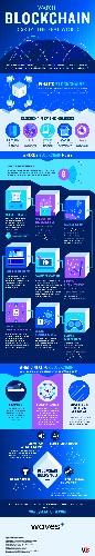 Watch blockchain disrupt the real world