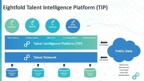 Eightfold raises $28 million for AI that matches job candidates with employers