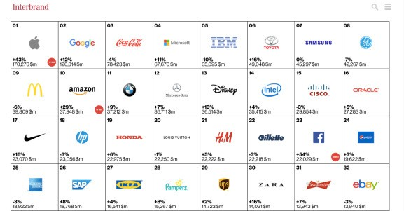 Apple and Google are the world's top two most valuable brands