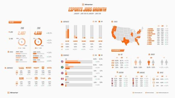 HitmarkerJobs.com: Esports jobs grew 185% in first half of 2019