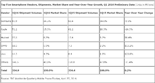 IDC: Smartphone shipments flat for the first time; Samsung widens lead over Apple in Q1 2016
