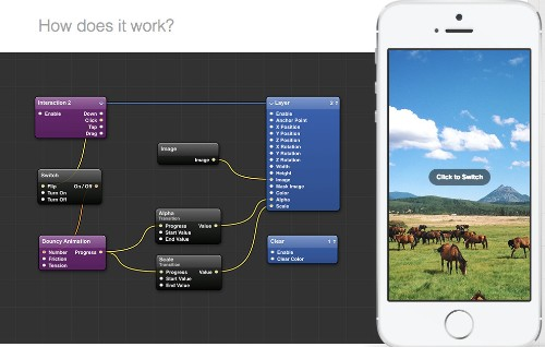 You can now build an interactive mobile app, no code required, thanks to Facebook