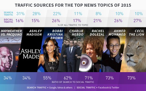 Social media drove more referrals than search for 2015's biggest news stories
