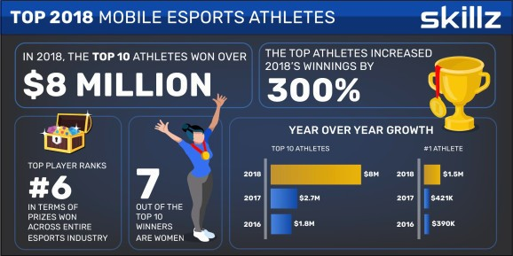 Skillz: Top 10 mobile esports players won $8 million in 2018