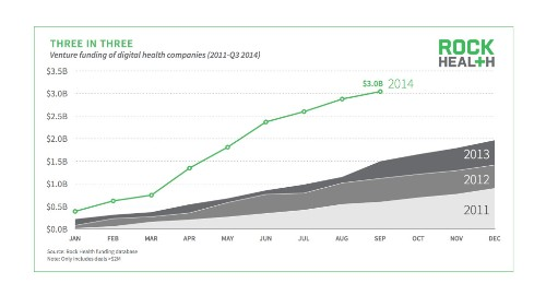 2014 digital health investments reach $3B, double 2013's total