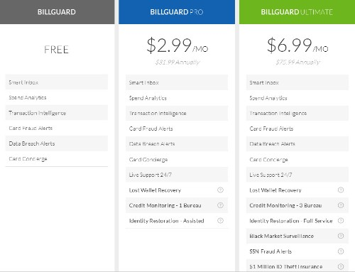 BillGuard goes freemium and adds identity theft protection to its finance-monitoring app