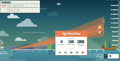 This is how you visualize the value of a college science degree