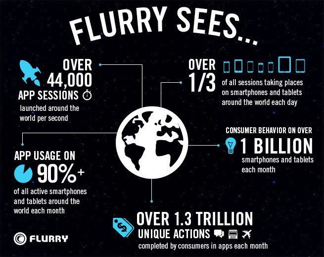 Flurry launches market to match mobile advertisers with content in real-time