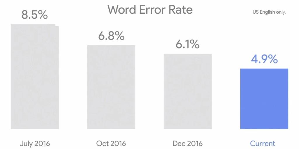 ProBeat: Has Google's word error rate progress stalled?