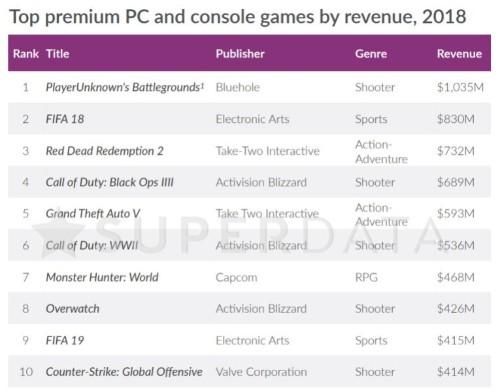 SuperData: Digital games grew 13% to $119.6 billion in 2018; Fortnite earned $2.4 billion (updated)