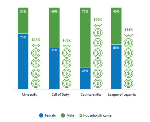 Four out of five League of Legends players want to become pro gamers or streamers