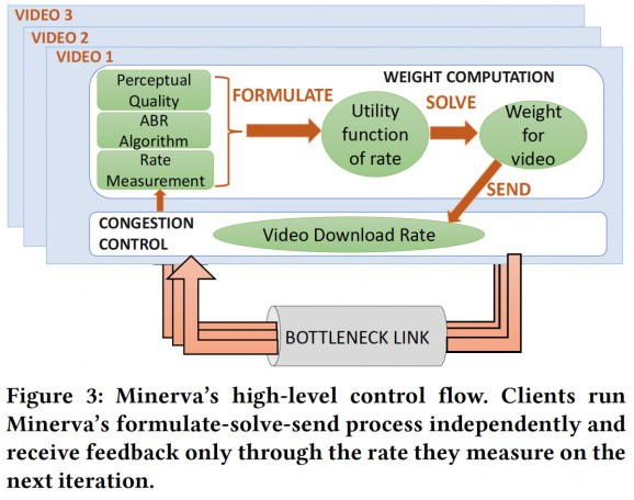 MIT CSAIL's Minerva video protocol reduces buffering and pixelation