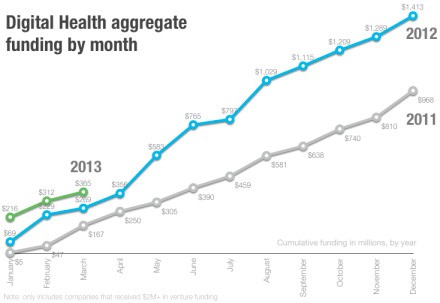 Rock Health predicts a record year for digital health deals