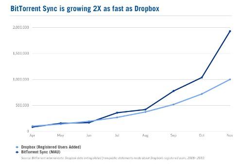 BitTorrent Sync doubles users in a single month, growing '2 times as fast as Dropbox'