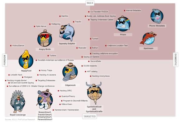 One handy chart shines light on all of the NSA's once-secret spy programs