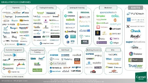 Why Israel is leading fintech innovation