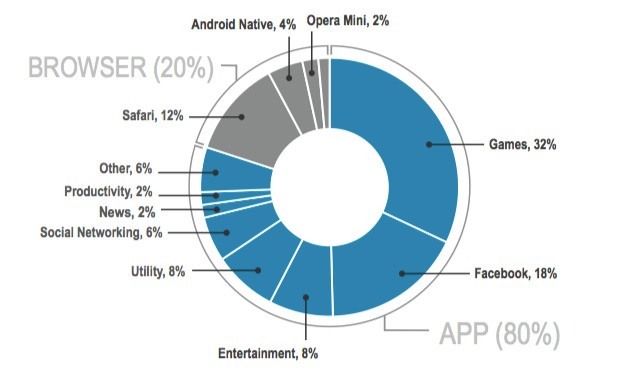 The mobile war is over and the app has won: 80% of mobile time spent in apps