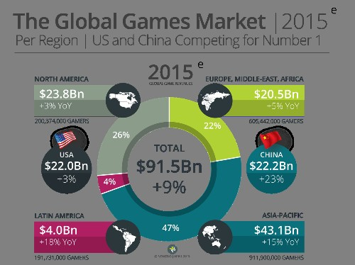 The Earth will spend $91.5B on video games this year