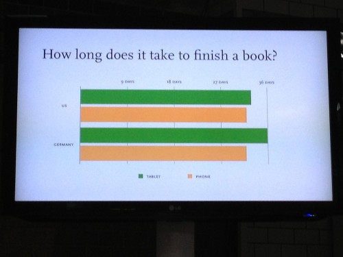 Surprisingly, people spend more time reading books on smartphones than tablets