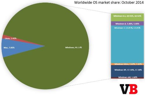 Windows 8 and 8.1 finally pass 15% market share, Windows XP drops below 20% mark