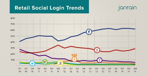 Google catching up to Facebook with social logins