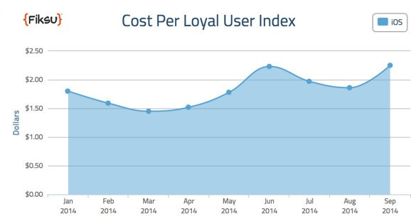 The rising cost of acquiring mobile-app users is hitting devs like a hurricane