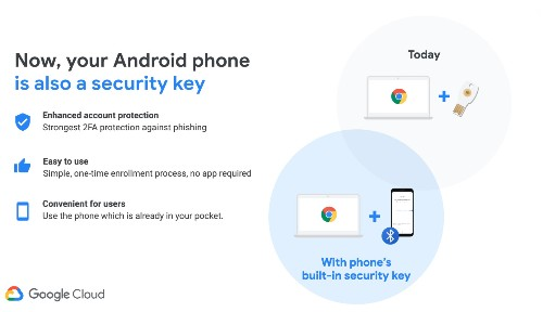 Google will now let you use your Android phone as a physical security key