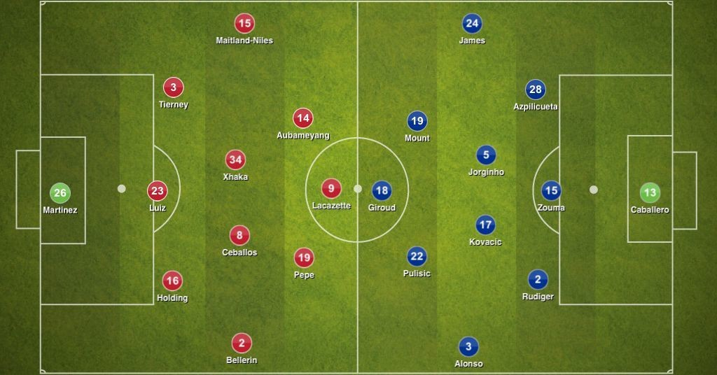 Arsenal 2-1 Chelsea, FA Cup final: Tactical Analysis