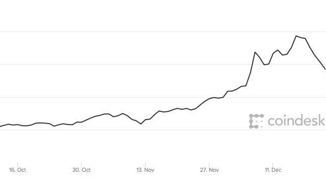 Bitcoin plummets in highly volatile trading
