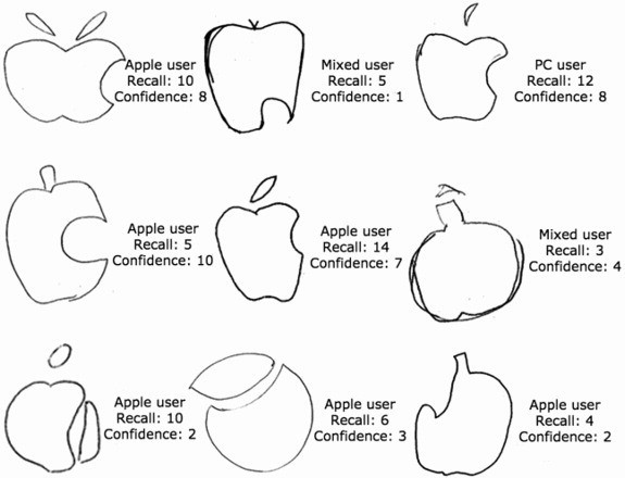 Scientists say people are terrible at remembering what the Apple logo looks like