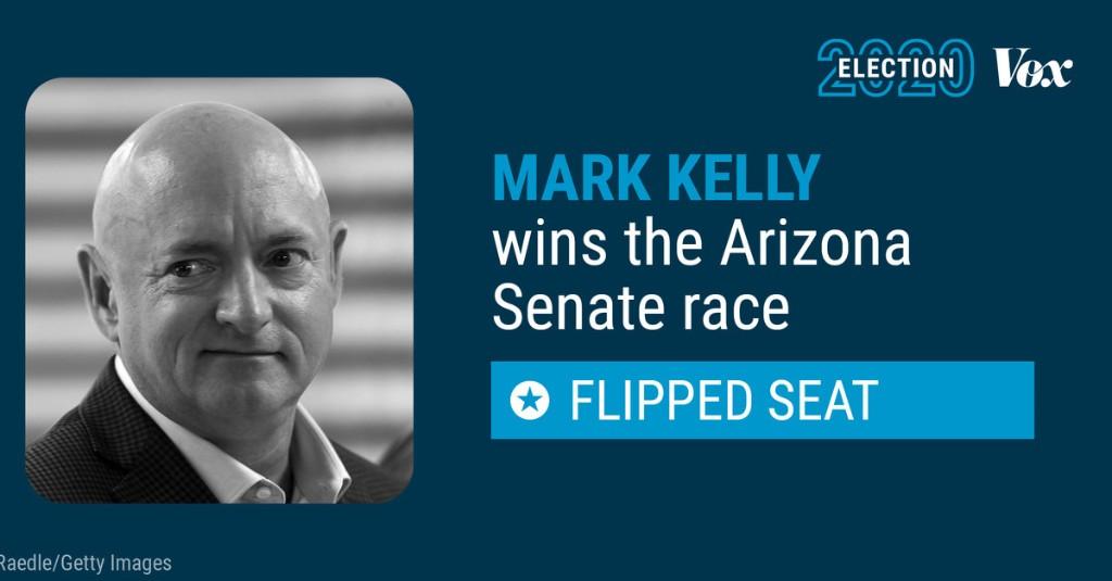 Former astronaut Mark Kelly has flipped an Arizona Senate seat for Democrats