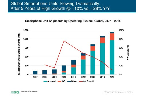 The entire history of iPhone vs. Android summed up in two charts