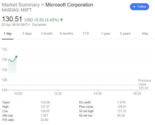 Microsoft is now a $1 trillion company