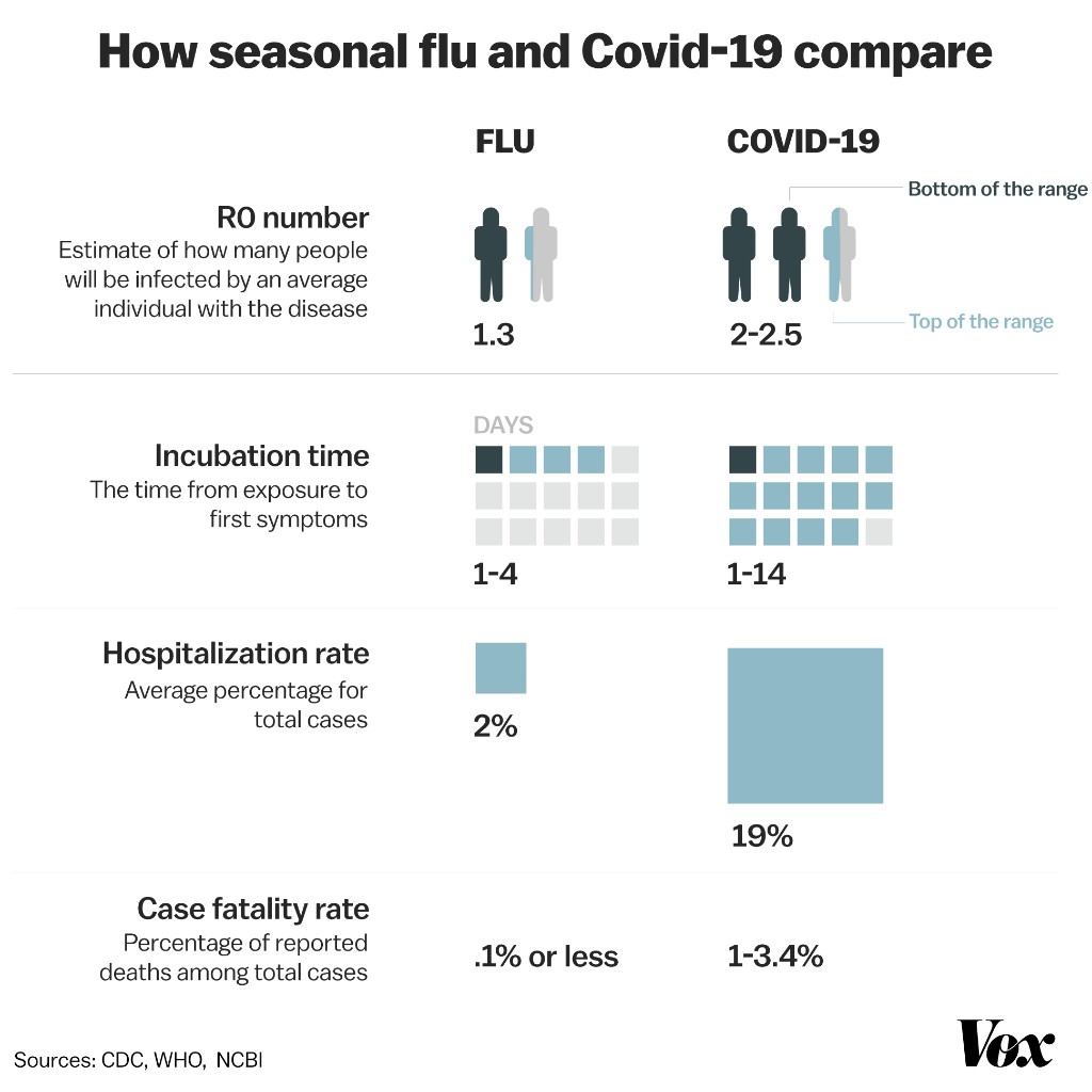 Why Covid-19 is worse than the flu, in one chart
