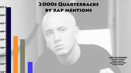 The best QBs of the 2000s, according to rap lyrics
