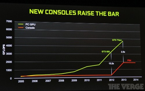 Nvidia says Xbox One and PlayStation 4 are great news for gaming PCs