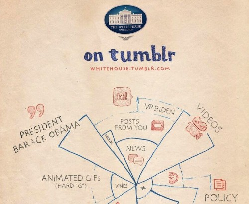 White House launches official Tumblr page, promises 'there will be GIFs'