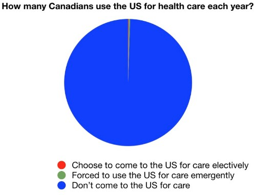 No, Canadians do not flee en masse for US health care