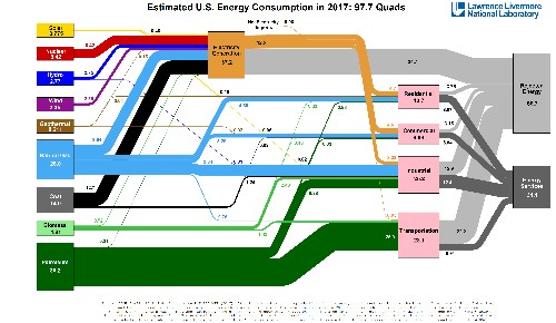 American energy use, in one diagram