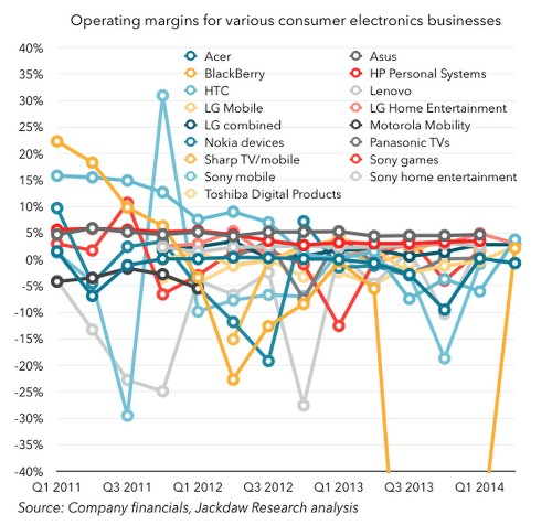 The entire tech industry struggling to compete with Apple, in one insane chart