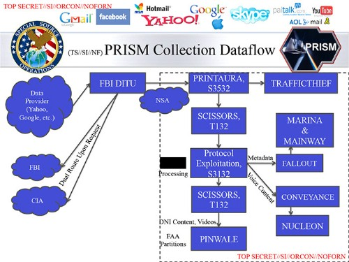 New PRISM slides: more than 100,000 'active surveillance targets,' explicit mention of real-time monitoring