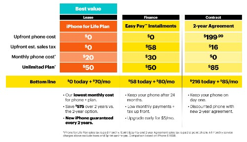 Sprint angling iPhone 6 buyers with new 'iPhone for Life' leasing plan